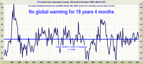 It's a travesty we can't show any warming!