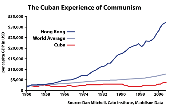 Failure of communism